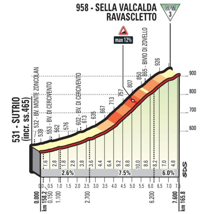 stage-14-sella-valcalda