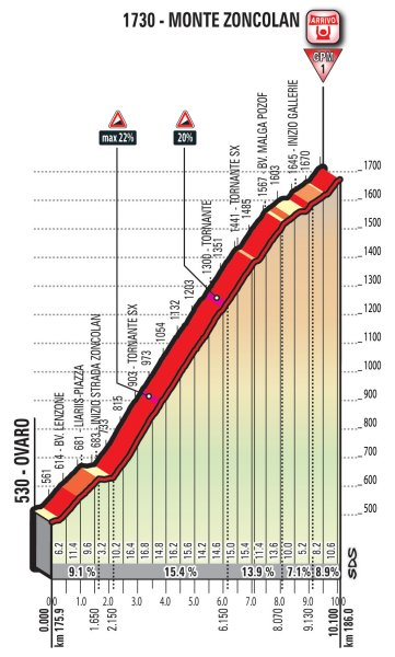 stage-14-zoncolan
