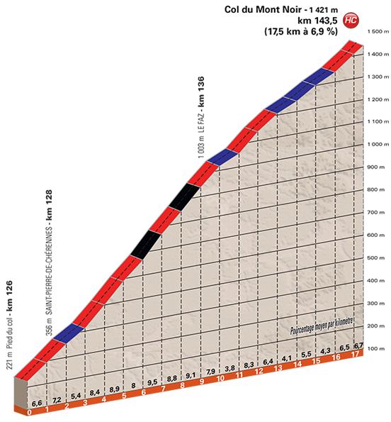 stage-4-col-du-mont-noir