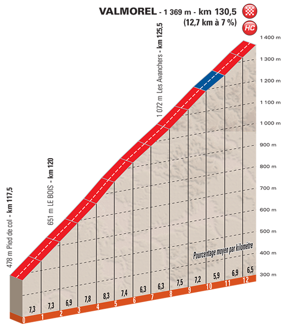 stage-5-valmorel