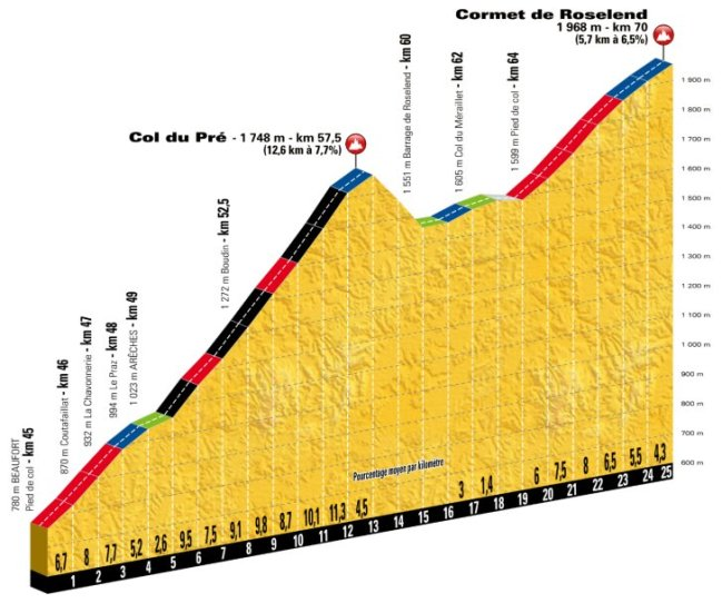 stage-11-col-du-pre-roselend