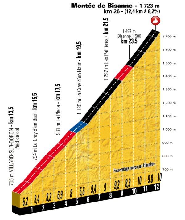 stage-11-montee-de-bisanne
