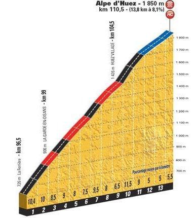 stage-12-alpe-d-huez