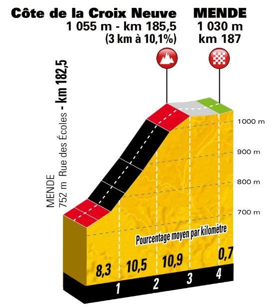 stage-14-cote-de-la-croix-neuve