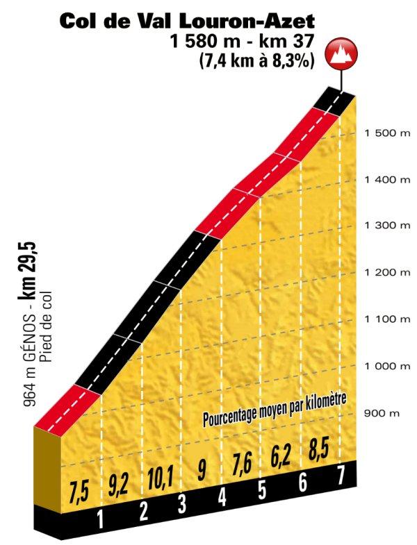 stage-17-col-de-val-louron-azet