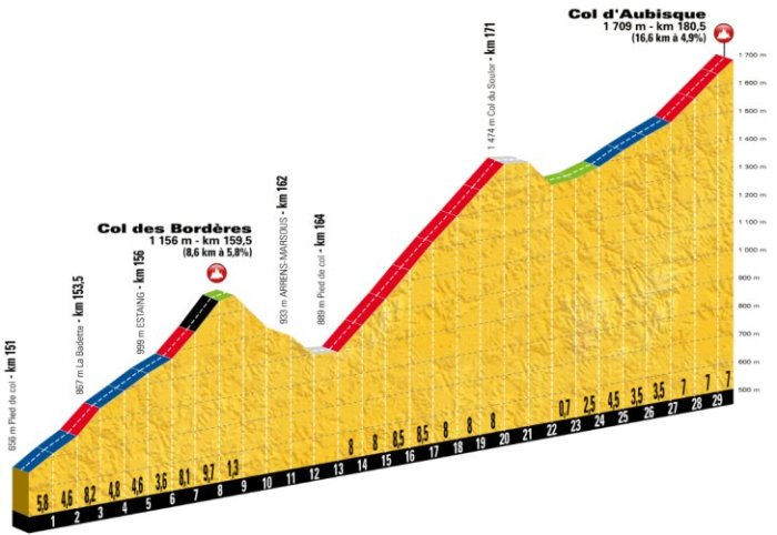stage-19-borderes-aubisque