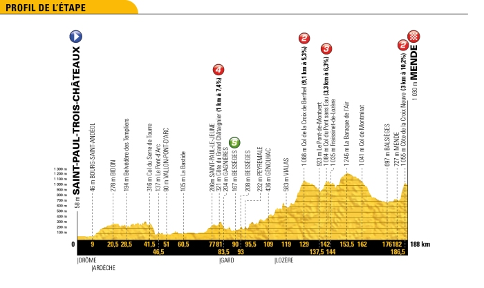 tour-de-france-2018-stage-14-profile-eb39394529