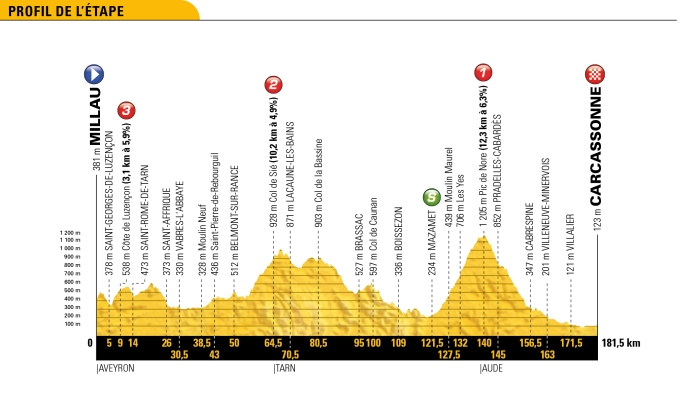 tour-de-france-2018-stage-15-profile-313ecff557