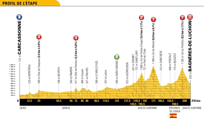 tour-de-france-2018-stage-16-profile-bf8967719c