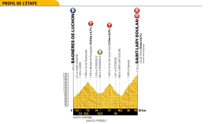 tour-de-france-2018-stage-17-profile-7b3d0a0d78