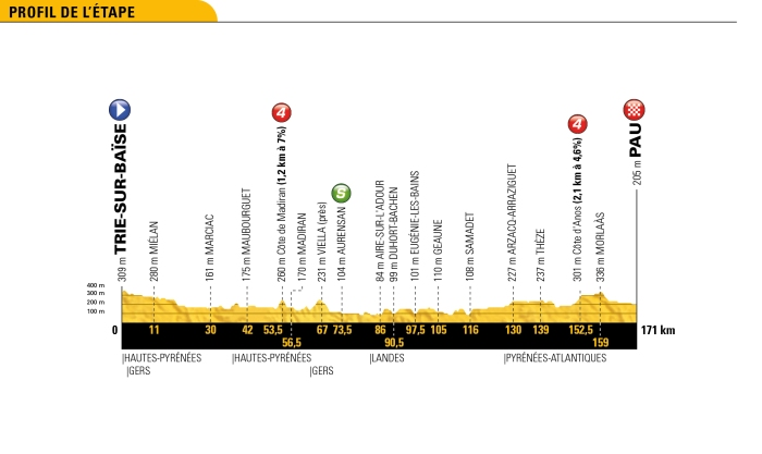 tour-de-france-2018-stage-18-profile-c76ba1b90a