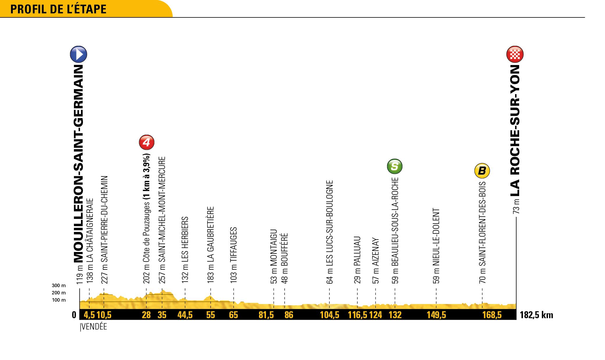 Tour De France 2018 Stage 2 Preview Mouilleron Saint Germain La Roche Sur Yon Mytwospokesworth