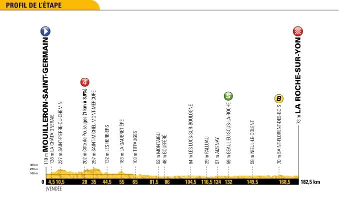 tour-de-france-2018-stage-2-profile-4b23fc565d
