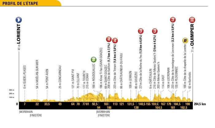 tour-de-france-2018-stage-5-profile-0f184b2a15