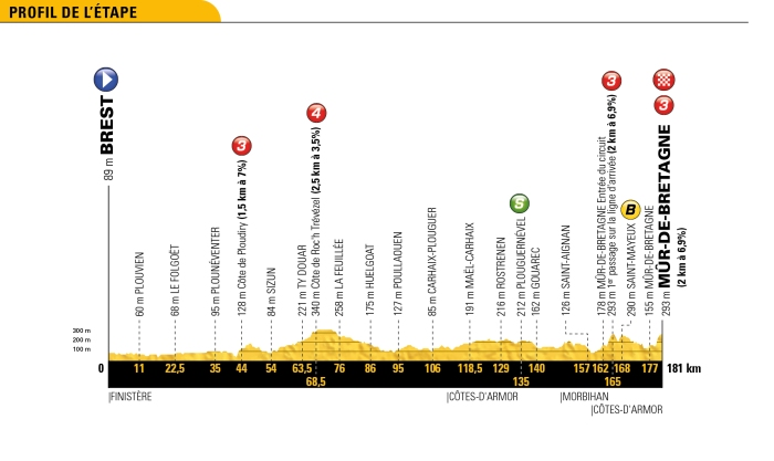 tour-de-france-2018-stage-6-profile-350dc03cab