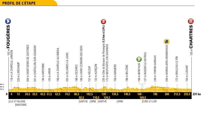 tour-de-france-2018-stage-7-profile-f94ffcc882
