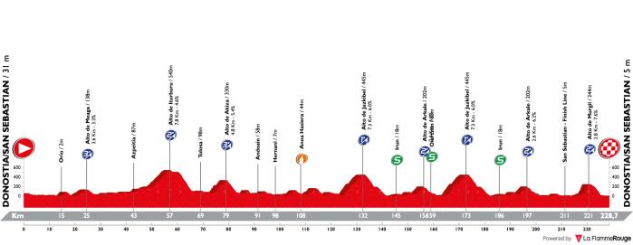 clasica-ciclista-san-sebastian-2018