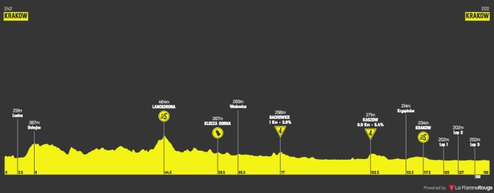 tour-de-pologne-2018-stage-1