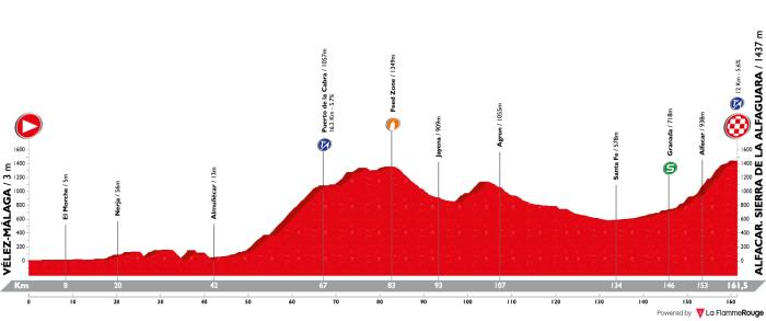 vuelta-a-espana-2018-stage-4