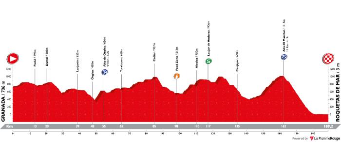 vuelta-a-espana-2018-stage-5