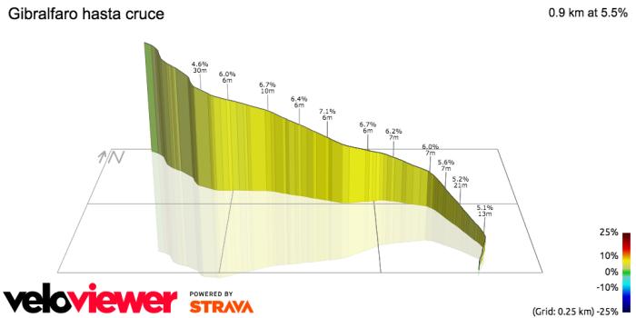 Vuelta TT Climb