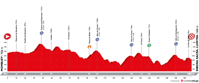 vuelta-a-espana-2018-stage-11
