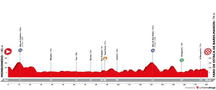 vuelta-a-espana-2018-stage-12