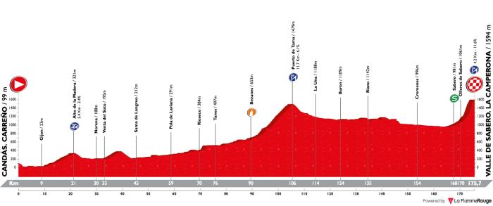 vuelta-a-espana-2018-stage-13