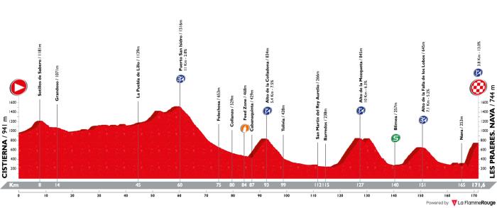 vuelta-a-espana-2018-stage-14