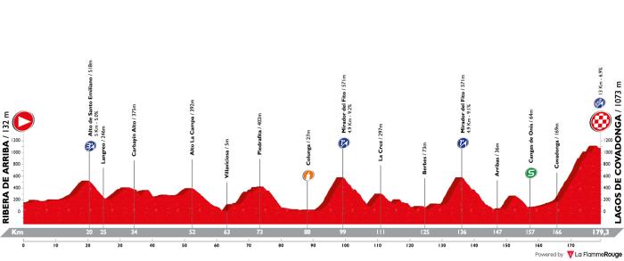 vuelta-a-espana-2018-stage-15