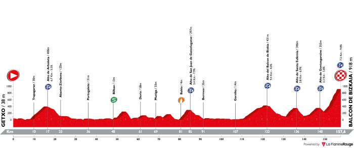 vuelta-a-espana-2018-stage-17