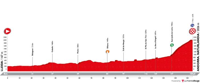 vuelta-a-espana-2018-stage-19