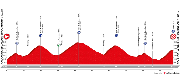 vuelta-a-espana-2018-stage-20