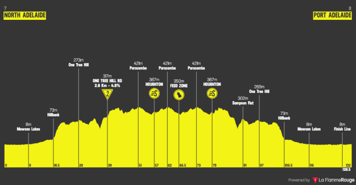 santos-tour-down-under-2019-stage-1