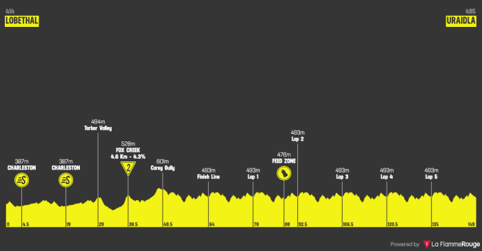 santos-tour-down-under-2019-stage-3
