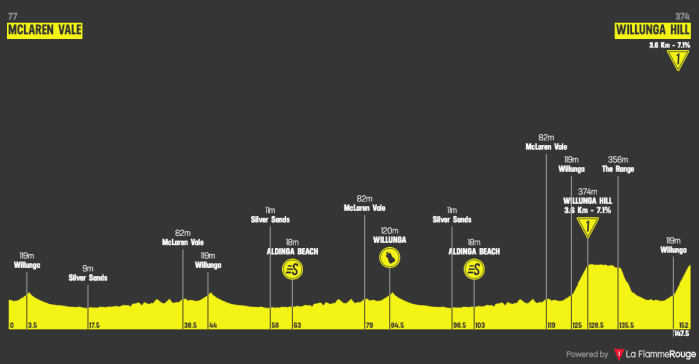santos-tour-down-under-2019-stage-6