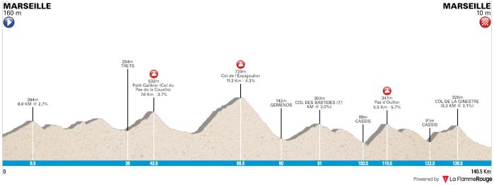 grand-prix-cycliste-la-marseillaise-2019