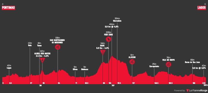 volta-ao-algarve-em-bicicleta-2019-stage-1