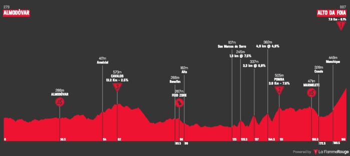 volta-ao-algarve-em-bicicleta-2019-stage-2