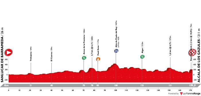 vuelta-a-andalucia-ruta-ciclista-del-sol-2019-stage-1