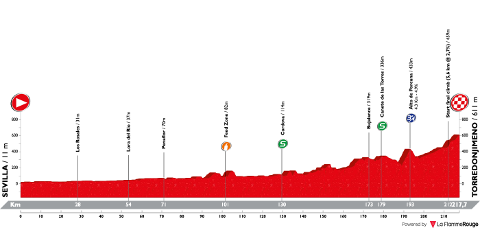 vuelta-a-andalucia-ruta-ciclista-del-sol-2019-stage-2
