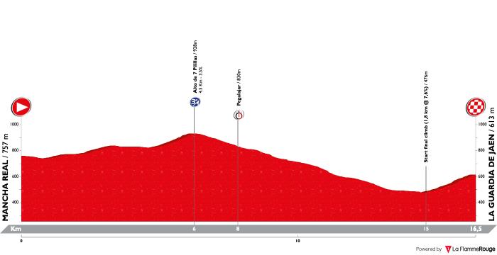 vuelta-a-andalucia-ruta-ciclista-del-sol-2019-stage-3