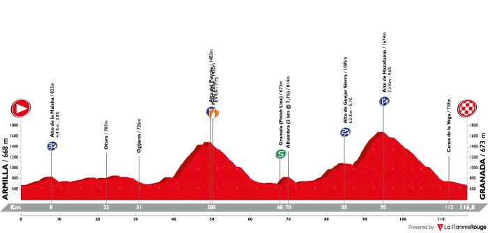 vuelta-a-andalucia-ruta-ciclista-del-sol-2019-stage-4