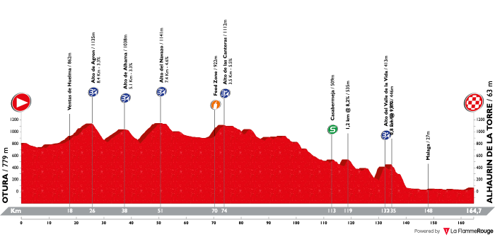 vuelta-a-andalucia-ruta-ciclista-del-sol-2019-stage-5